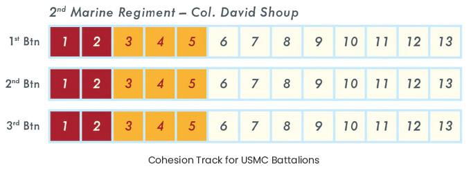 cohesion track for usmc battalions